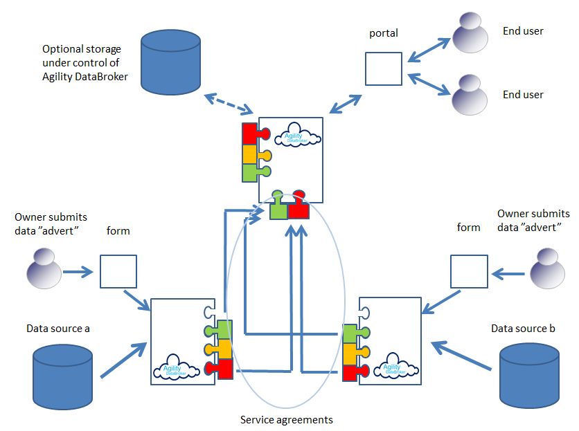 Databroker advertisement flow diagram