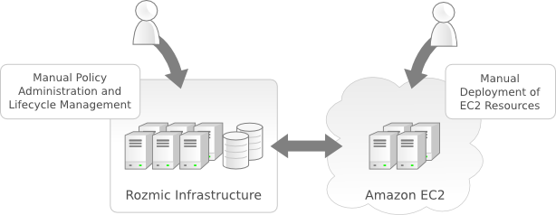 The emailcloud Infrastructure